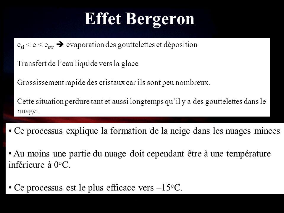 Effet Bergeron esi < e < esw  évaporation des gouttelettes et déposition. Transfert de l'eau liquide vers la glace.