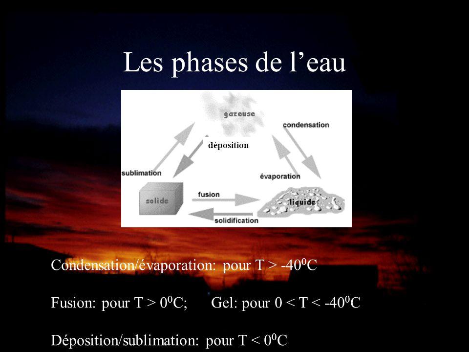 Les phases de l'eau Condensation/évaporation: pour T > -400C
