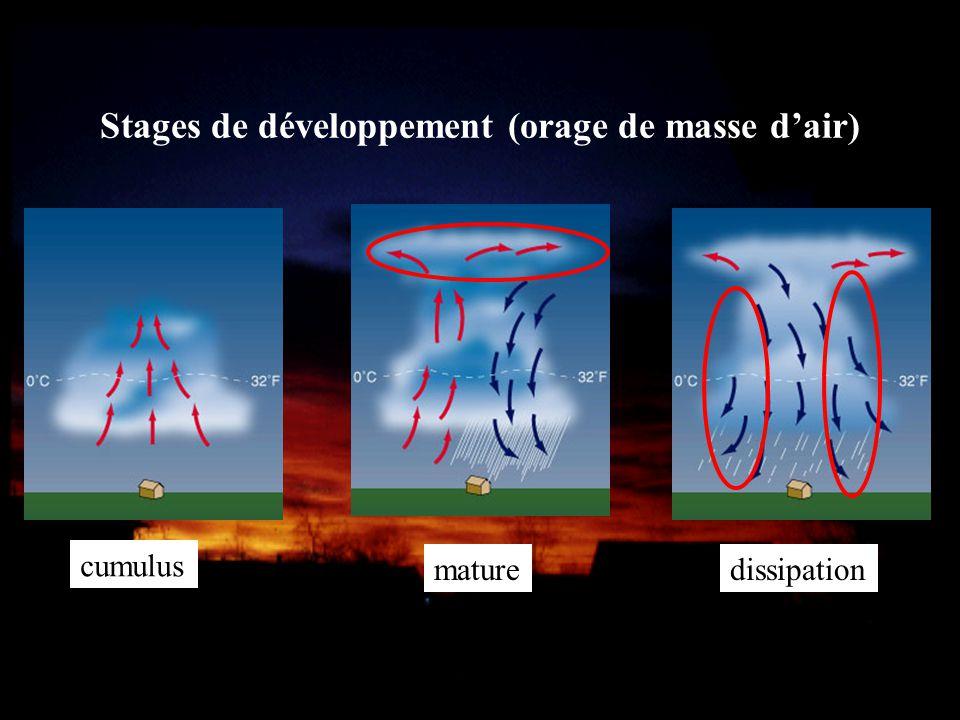Stages de développement (orage de masse d'air)