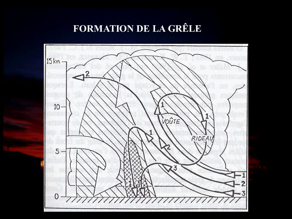 FORMATION DE LA GRÊLE