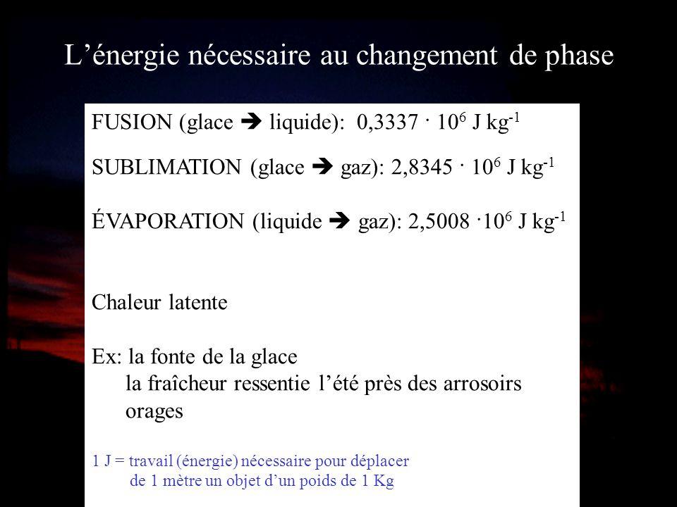 L'énergie nécessaire au changement de phase
