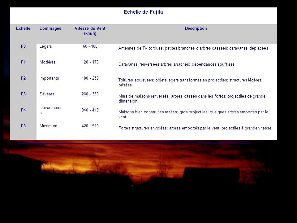 Echelle de Fujita Échelle Dommages Vitesse du Vent (km/h) Description