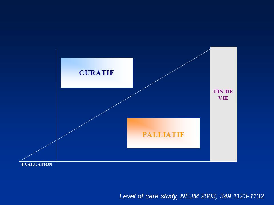 P A L T C U R Level of care study, NEJM 2003; 349:1123-1132 F I N D E