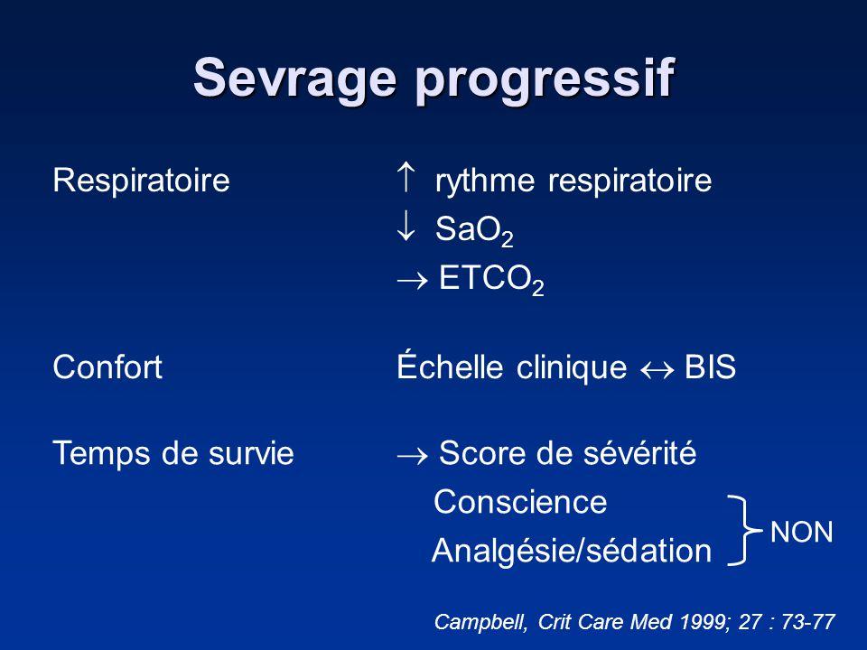 Sevrage progressif Respiratoire  rythme respiratoire  SaO2  ETCO2