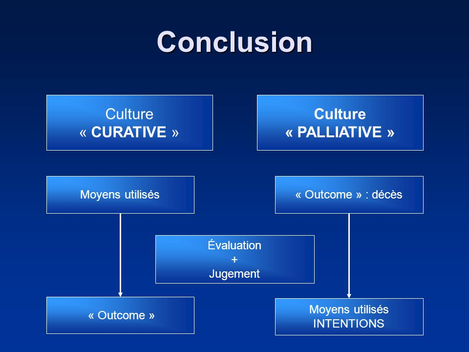 Conclusion Culture « CURATIVE » Culture « PALLIATIVE » Moyens utilisés