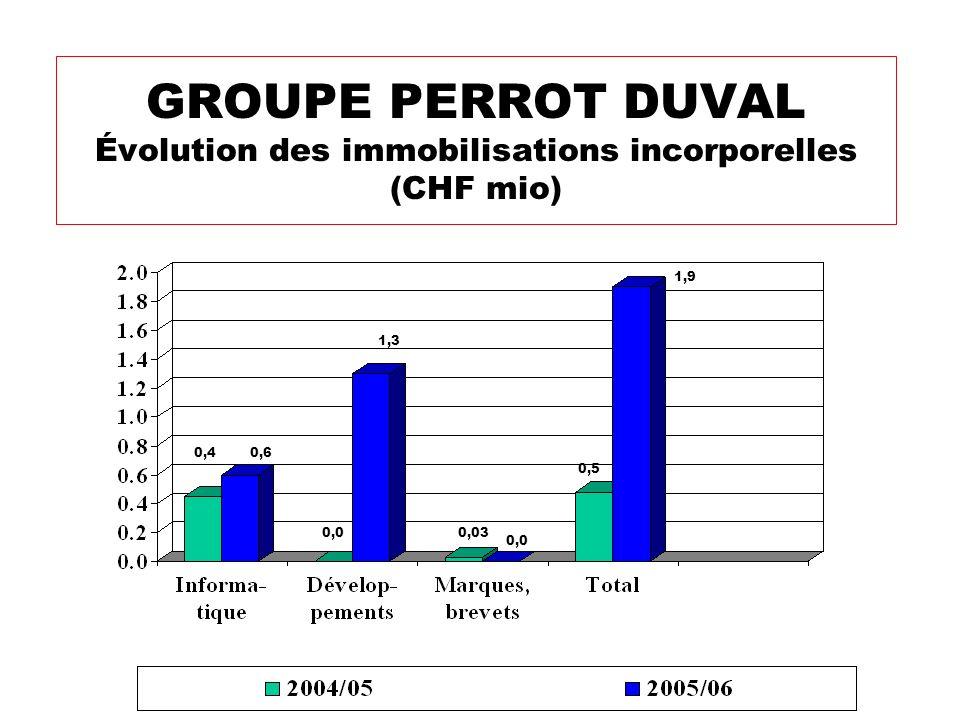 GROUPE PERROT DUVAL Évolution des immobilisations incorporelles (CHF mio)