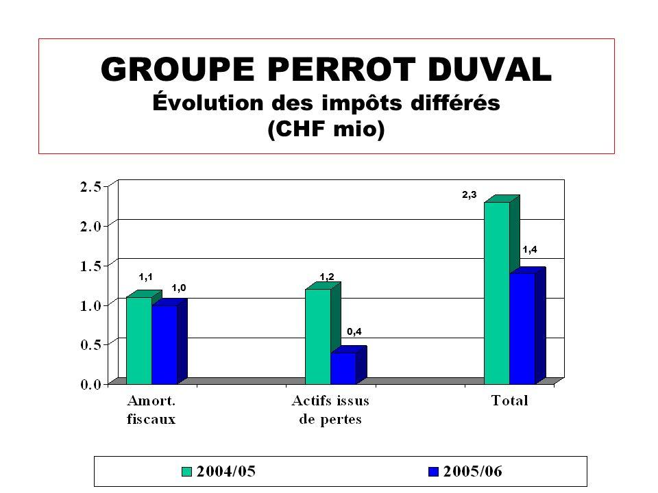 GROUPE PERROT DUVAL Évolution des impôts différés (CHF mio)