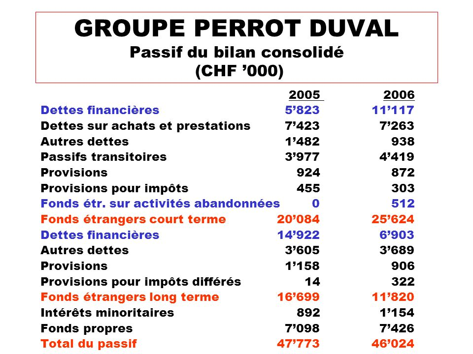 GROUPE PERROT DUVAL Passif du bilan consolidé (CHF '000)