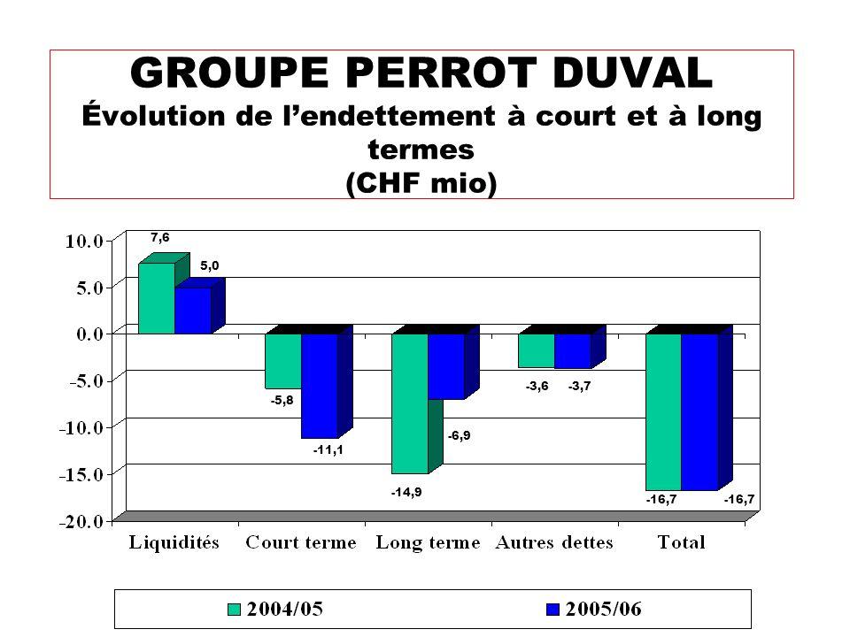 GROUPE PERROT DUVAL Évolution de l'endettement à court et à long termes (CHF mio)