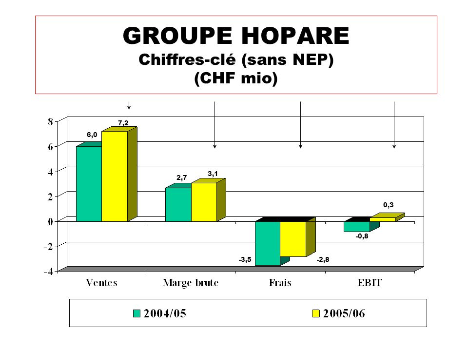 GROUPE HOPARE Chiffres-clé (sans NEP) (CHF mio)