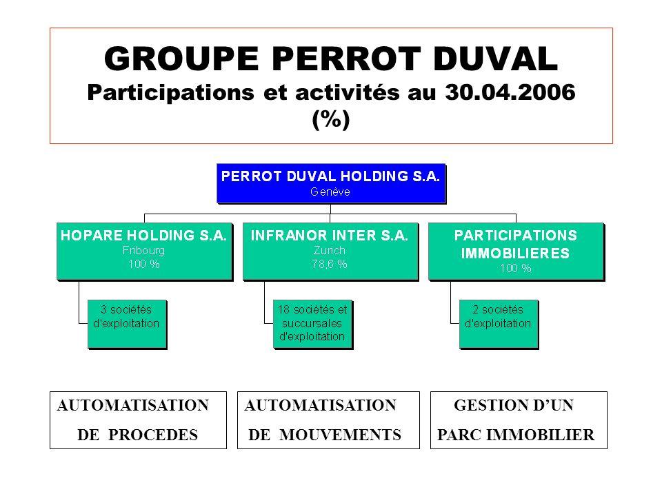 GROUPE PERROT DUVAL Participations et activités au 30.04.2006 (%)
