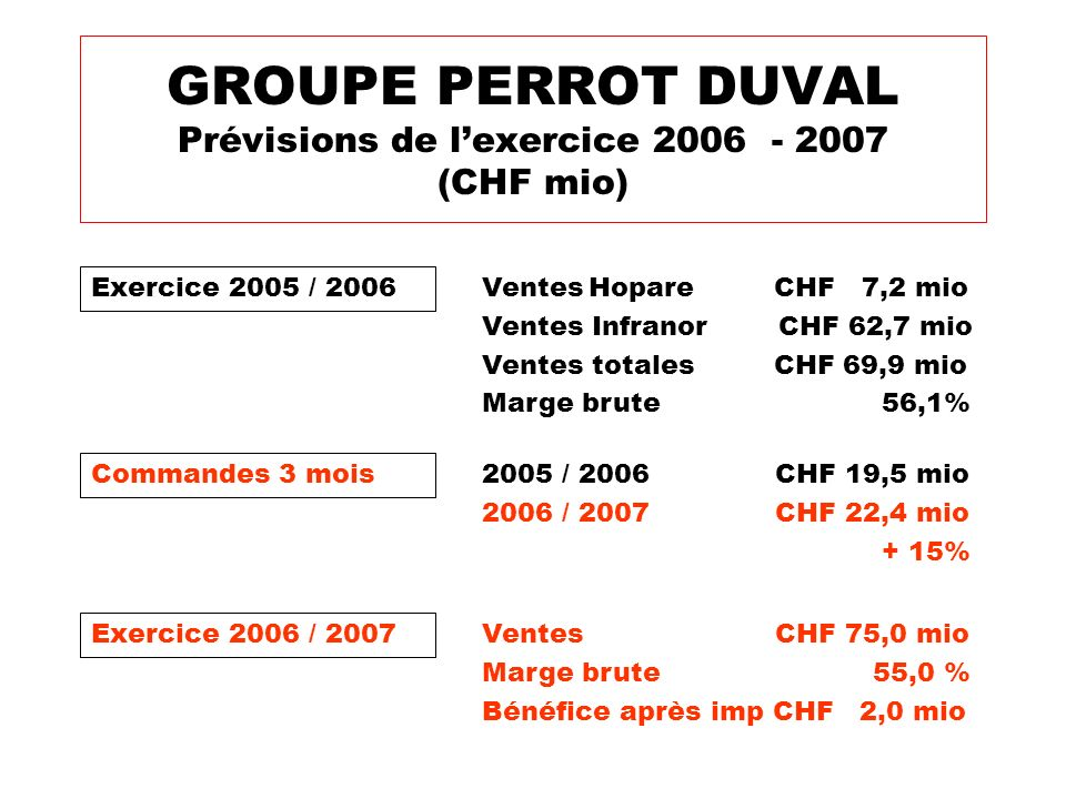 GROUPE PERROT DUVAL Prévisions de l'exercice 2006 - 2007 (CHF mio)