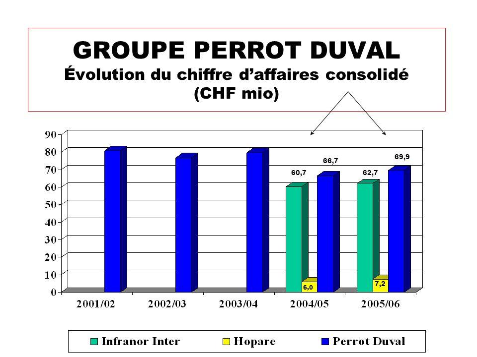 GROUPE PERROT DUVAL Évolution du chiffre d'affaires consolidé (CHF mio)