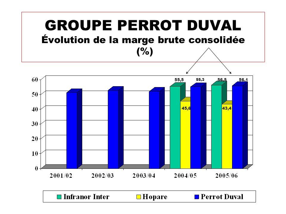 GROUPE PERROT DUVAL Évolution de la marge brute consolidée (%)