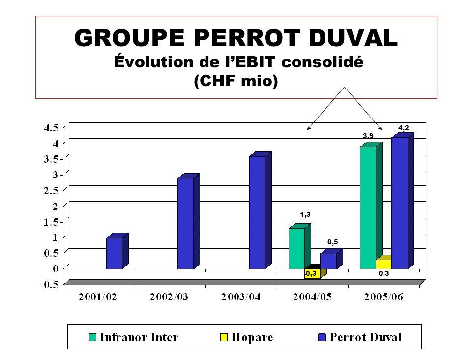 GROUPE PERROT DUVAL Évolution de l'EBIT consolidé (CHF mio)
