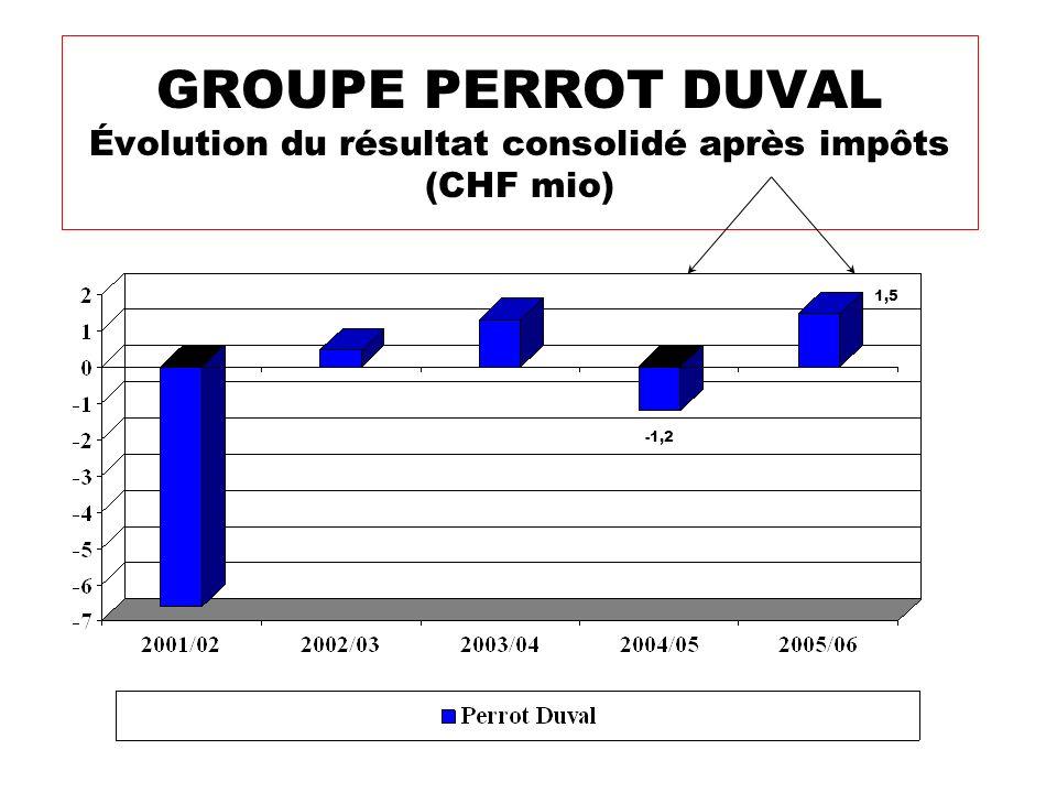 GROUPE PERROT DUVAL Évolution du résultat consolidé après impôts (CHF mio)
