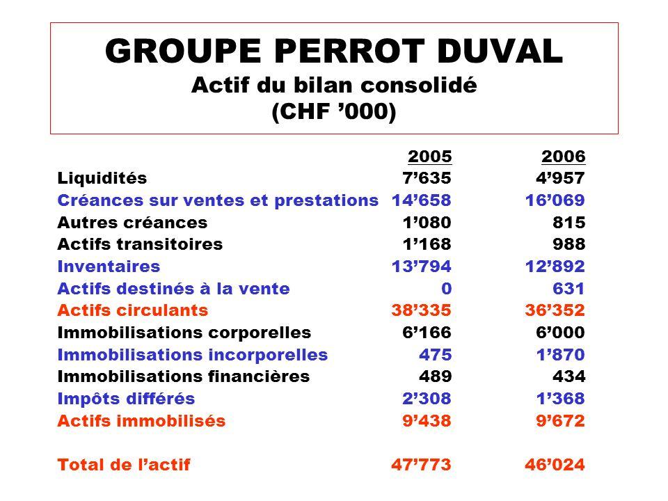 GROUPE PERROT DUVAL Actif du bilan consolidé (CHF '000)