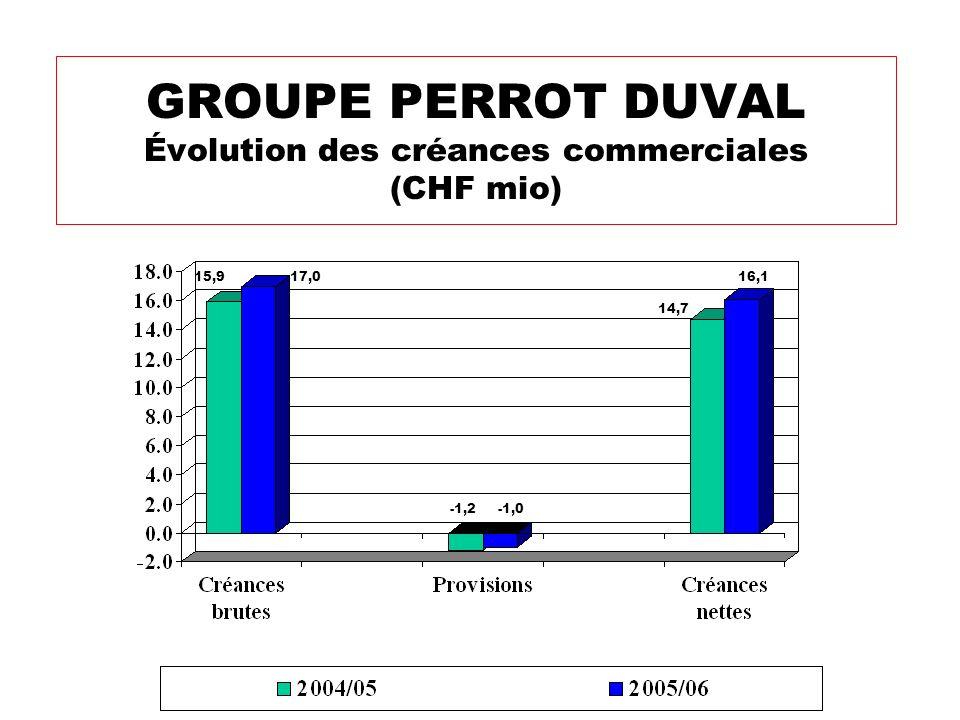 GROUPE PERROT DUVAL Évolution des créances commerciales (CHF mio)