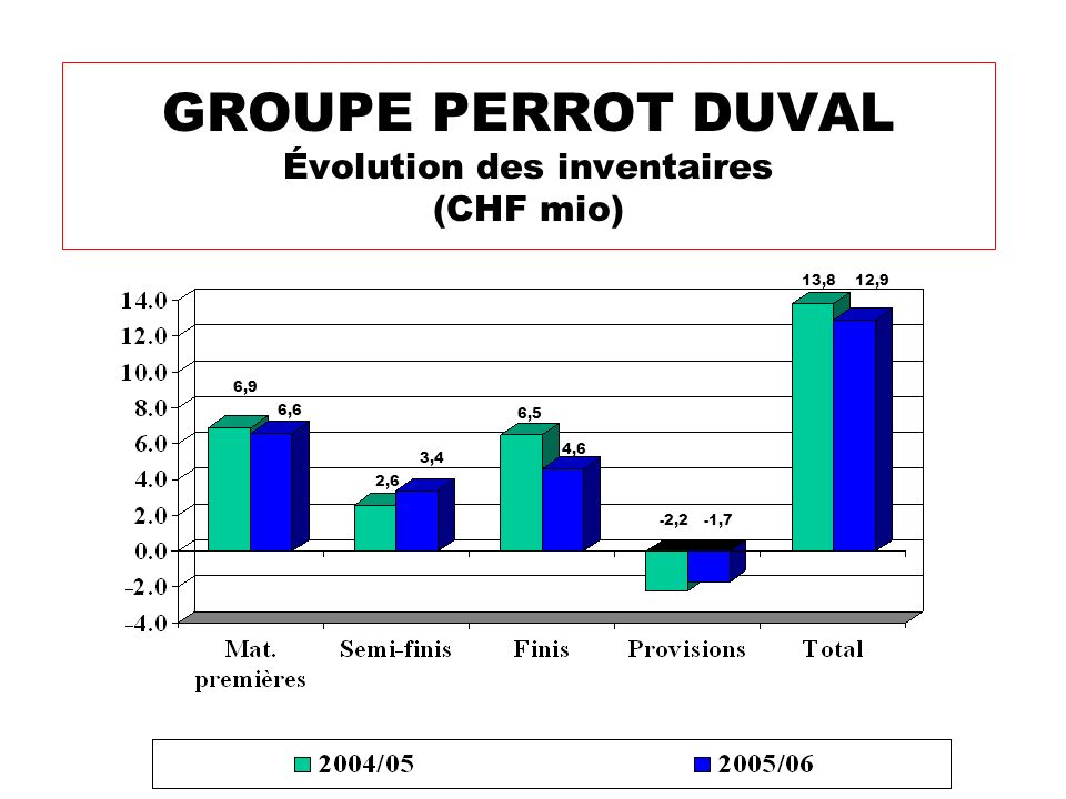 GROUPE PERROT DUVAL Évolution des inventaires (CHF mio)