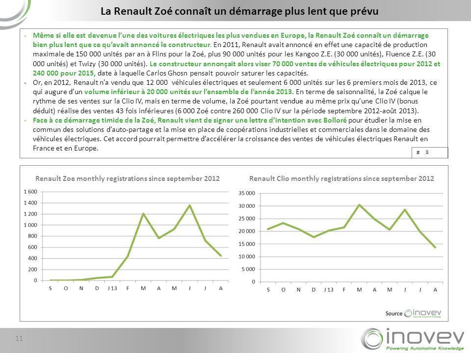 La Renault Zoé connaît un démarrage plus lent que prévu