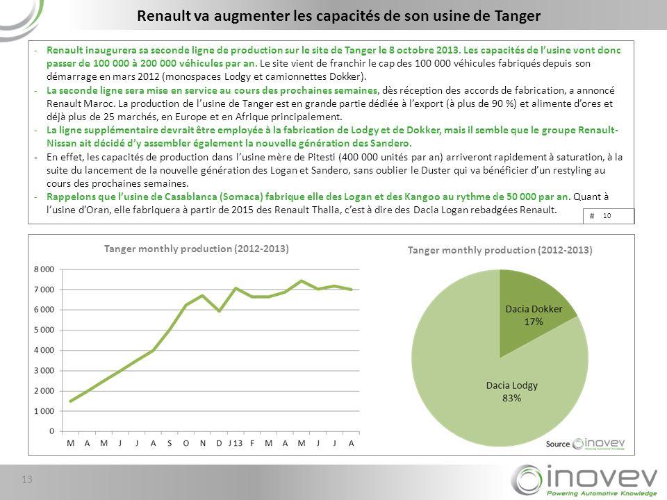 Renault va augmenter les capacités de son usine de Tanger