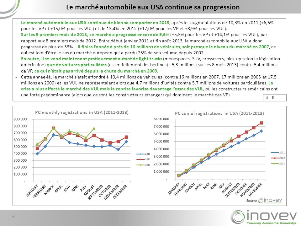 Le marché automobile aux USA continue sa progression