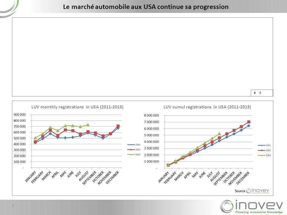 Le marché automobile aux USA continue sa progression