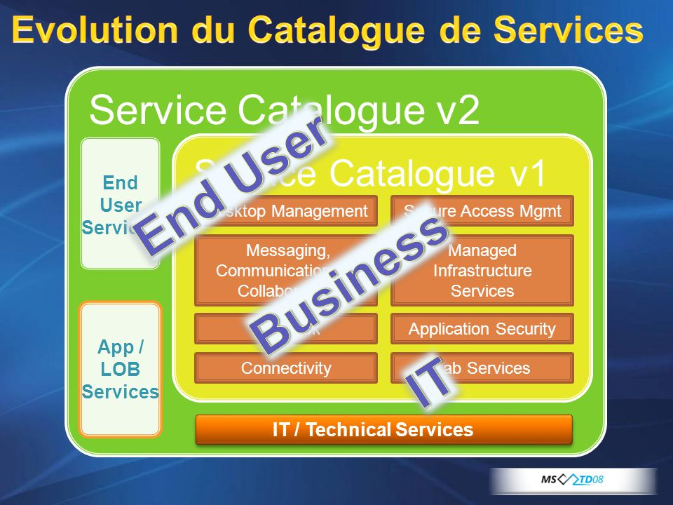 Evolution du Catalogue de Services
