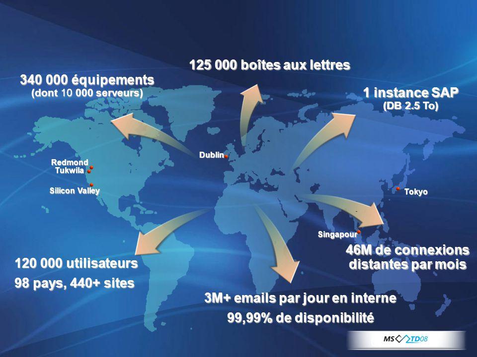 46M de connexions distantes par mois 3M+ emails par jour en interne