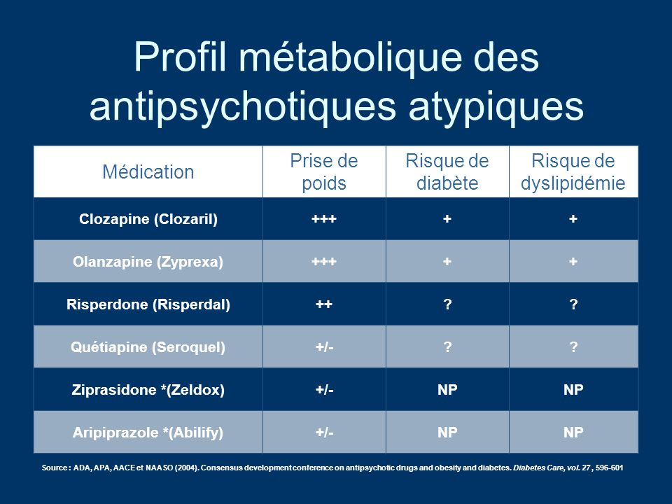 Profil métabolique des antipsychotiques atypiques