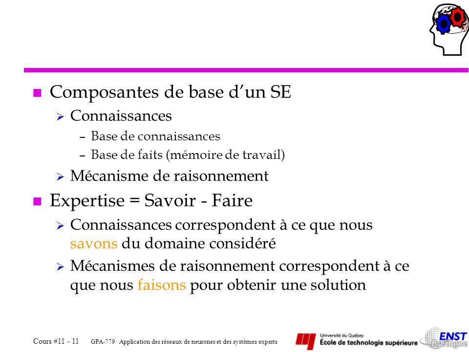 Composantes de base d'un SE