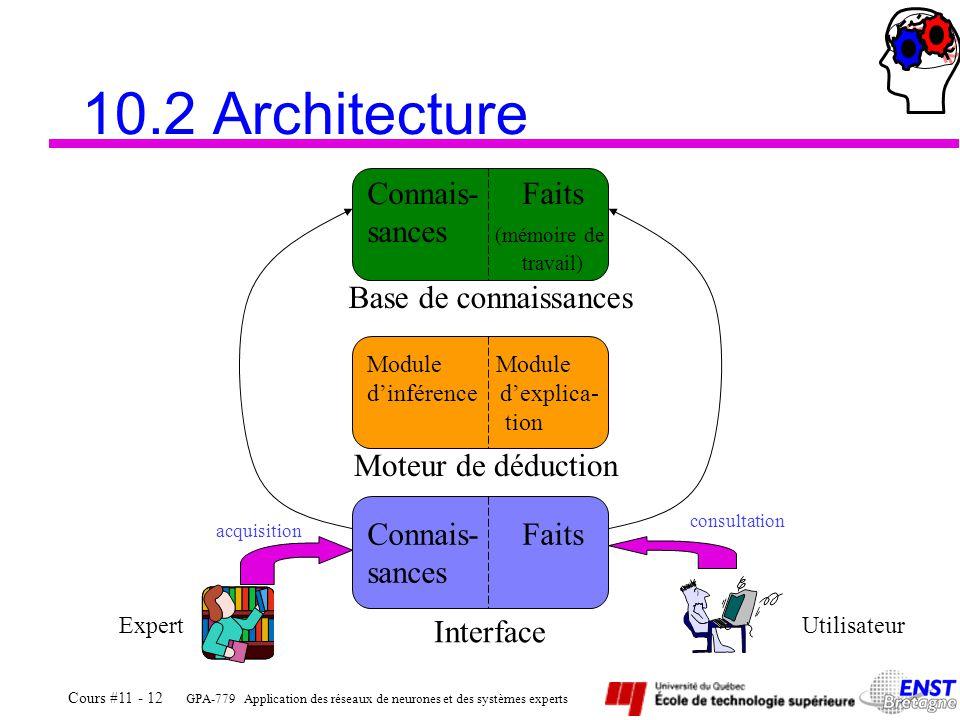 10.2 Architecture Connais- Faits sances (mémoire de