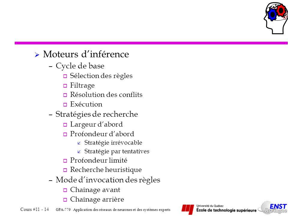 Moteurs d'inférence Cycle de base Stratégies de recherche