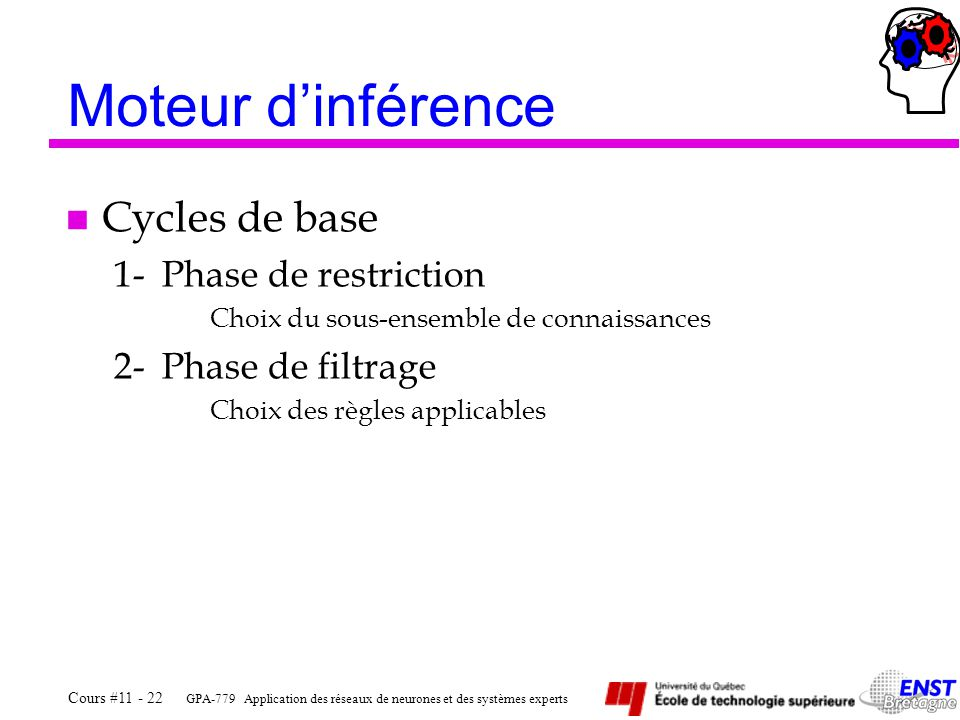 Moteur d'inférence Cycles de base 1- Phase de restriction