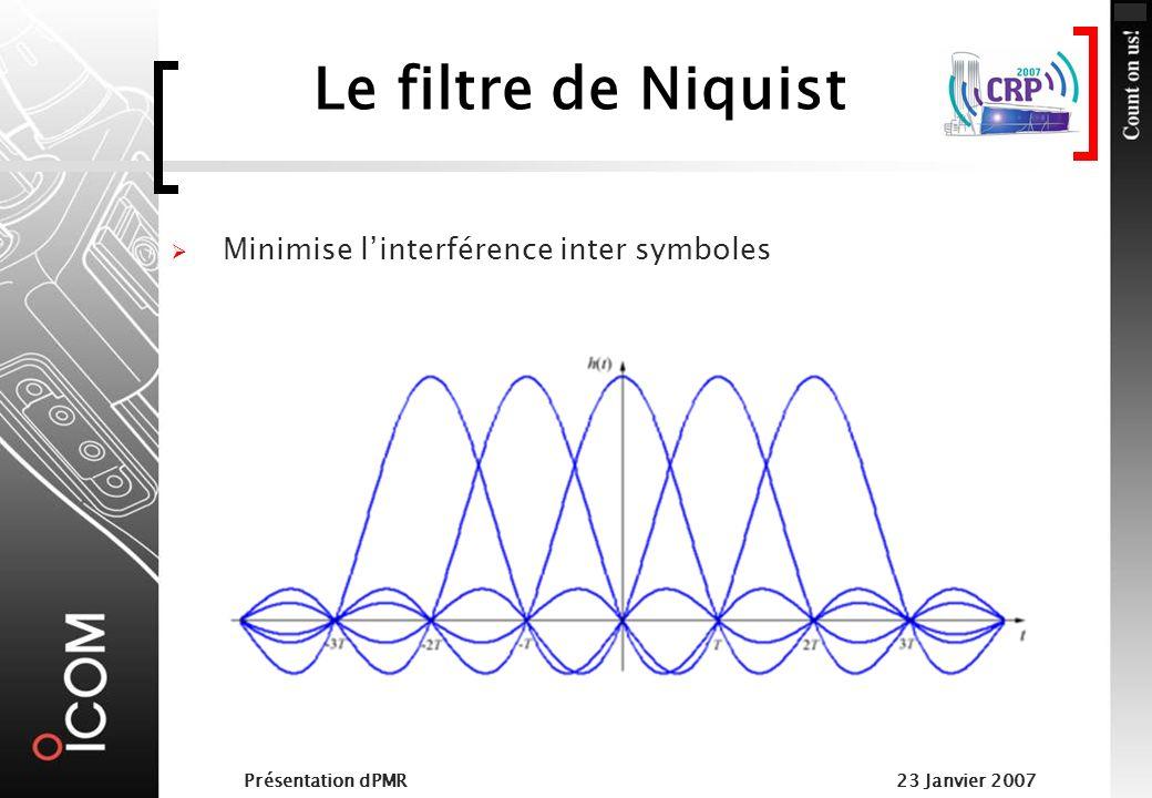 Le filtre de Niquist Minimise l'interférence inter symboles