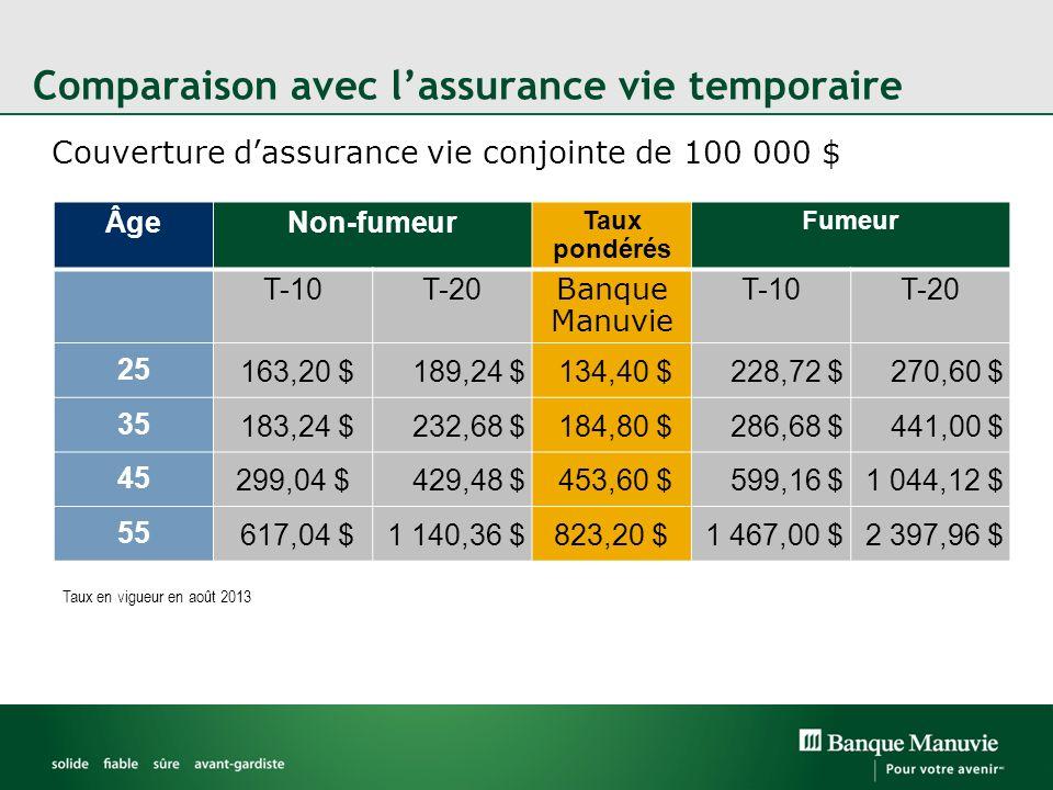 Comparaison avec l'assurance vie temporaire