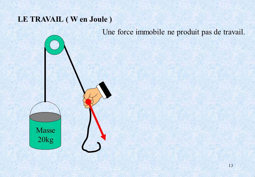 LE TRAVAIL ( W en Joule ) Une force immobile ne produit pas de travail. Masse 20kg