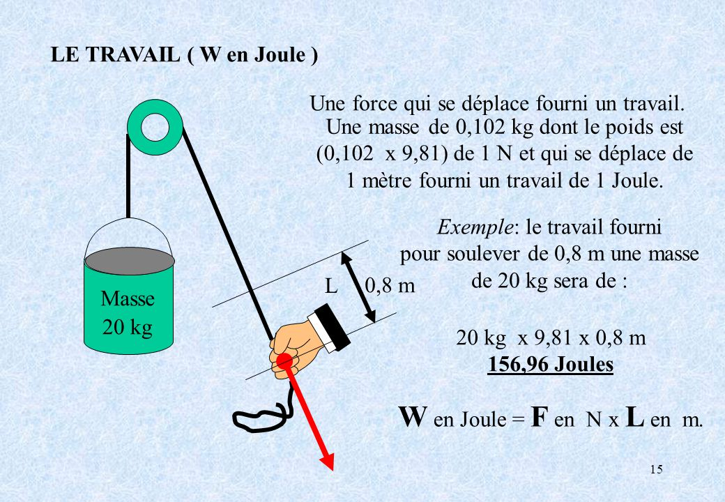 W en Joule = F en N x L en m. LE TRAVAIL ( W en Joule )