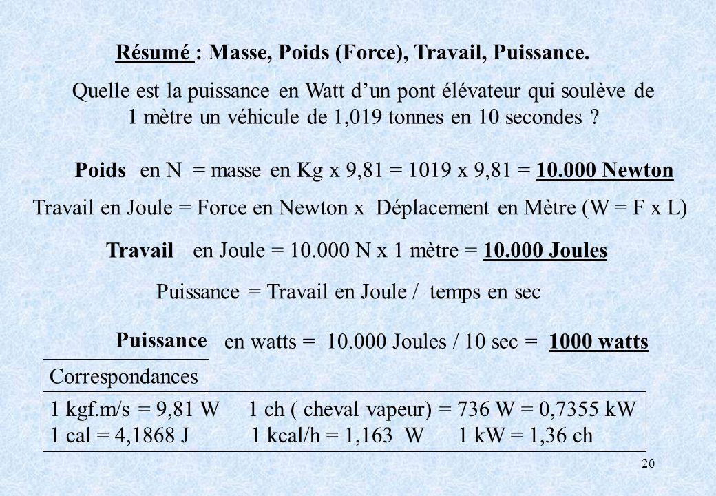 Résumé : Masse, Poids (Force), Travail, Puissance.