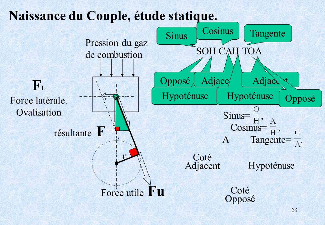 FL Naissance du Couple, étude statique. Cosinus Tangente Sinus