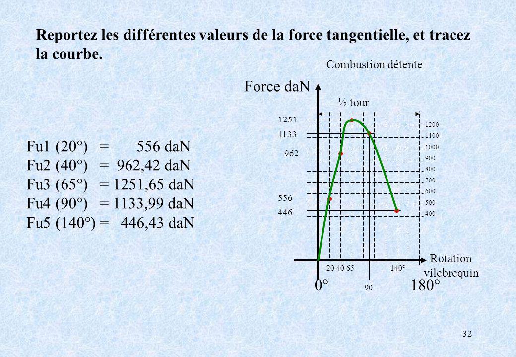 Reportez les différentes valeurs de la force tangentielle, et tracez la courbe.