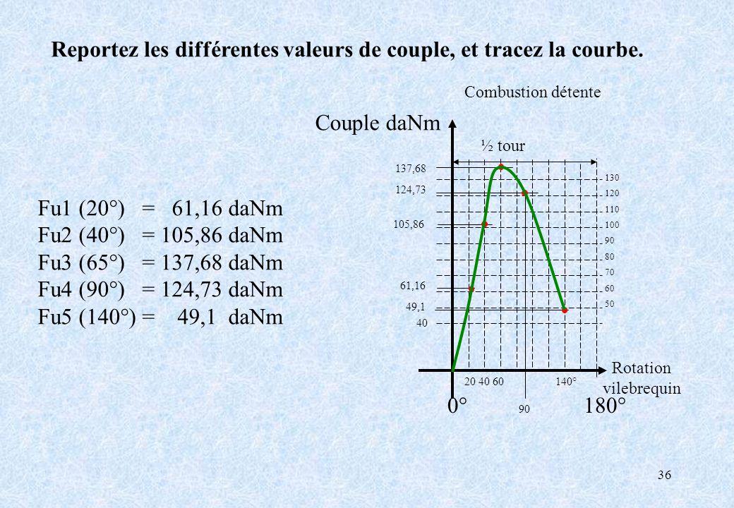 Reportez les différentes valeurs de couple, et tracez la courbe.