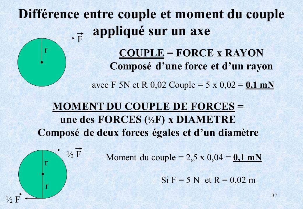 Différence entre couple et moment du couple appliqué sur un axe