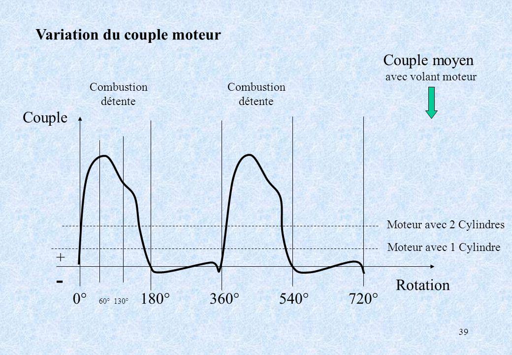 - Variation du couple moteur Couple moyen Couple + Rotation