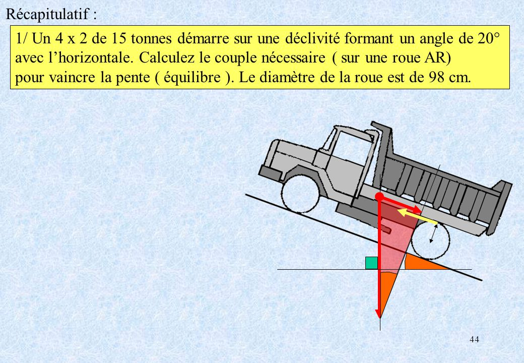 Récapitulatif : 1/ Un 4 x 2 de 15 tonnes démarre sur une déclivité formant un angle de 20°