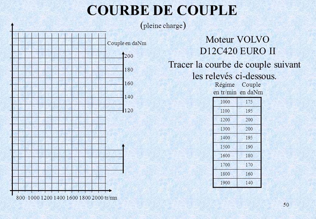 Tracer la courbe de couple suivant les relevés ci-dessous.