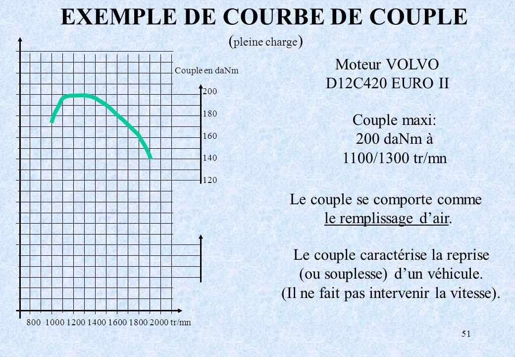 EXEMPLE DE COURBE DE COUPLE