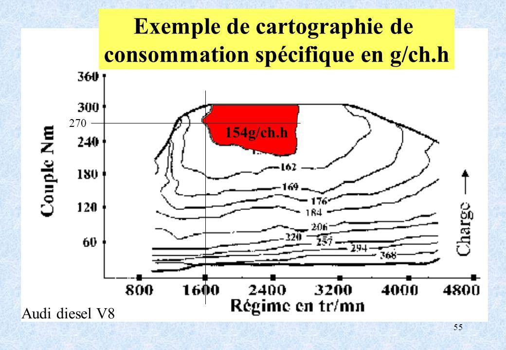 Exemple de cartographie de consommation spécifique en g/ch.h
