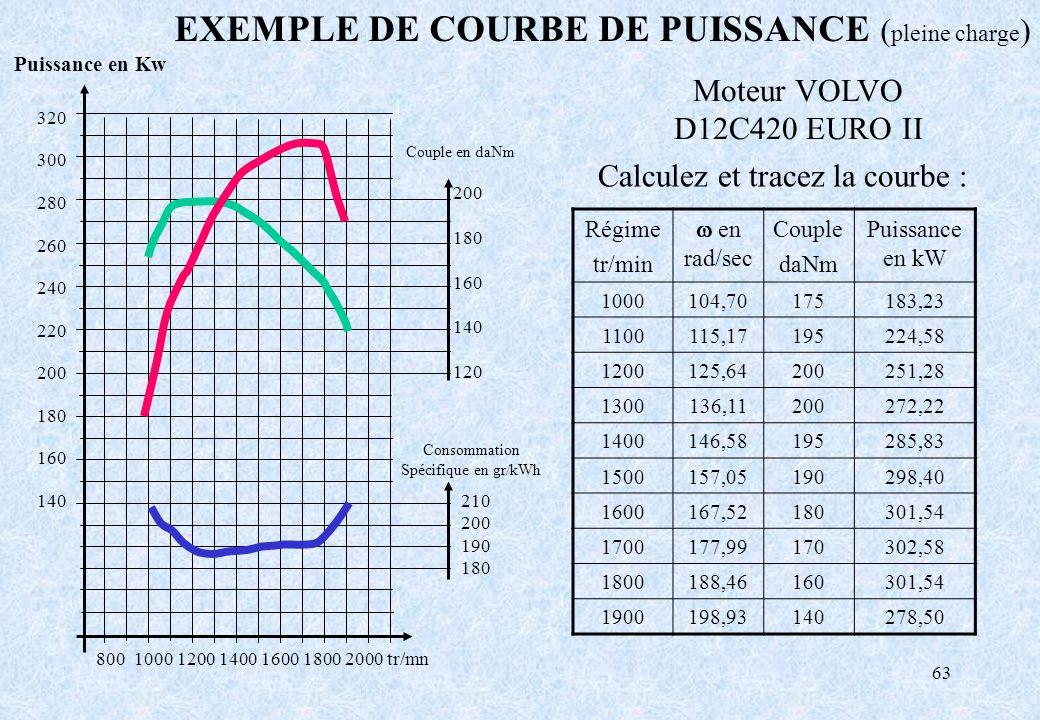 EXEMPLE DE COURBE DE PUISSANCE (pleine charge)