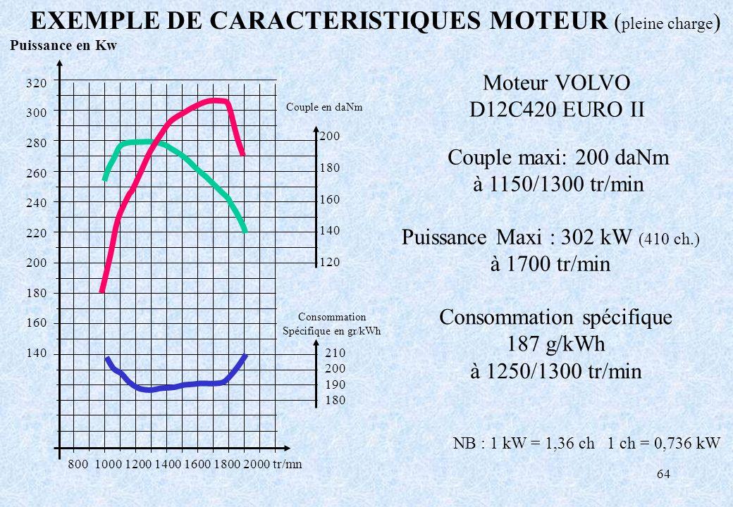 EXEMPLE DE CARACTERISTIQUES MOTEUR (pleine charge)